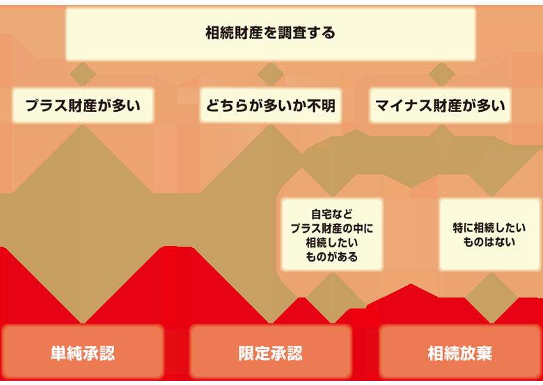 放棄 財産 遺産放棄(財産放棄)と相続放棄の違い|どちらの手続きを選ぶべきかケース別に解説